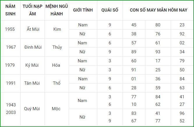 Con so may man hom nay 6/4/2021 cua 12 con giap-Hinh-8