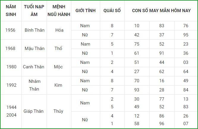 Con so may man hom nay 6/4/2021 cua 12 con giap-Hinh-9
