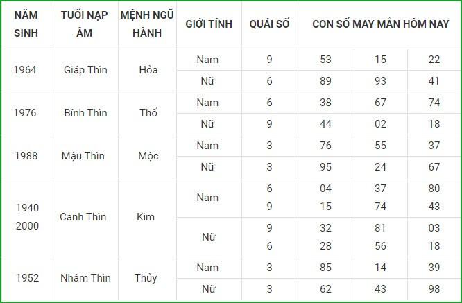 Con so may man hom nay 7/4/2021 cua 12 con giap-Hinh-5