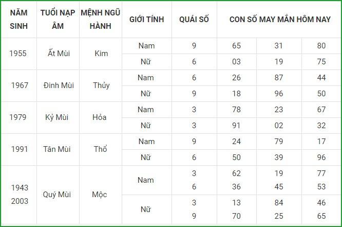 Con so may man hom nay 7/4/2021 cua 12 con giap-Hinh-8