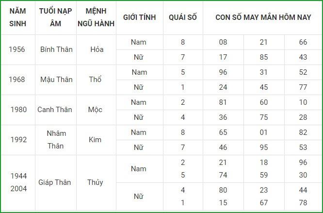 Con so may man hom nay 7/4/2021 cua 12 con giap-Hinh-9