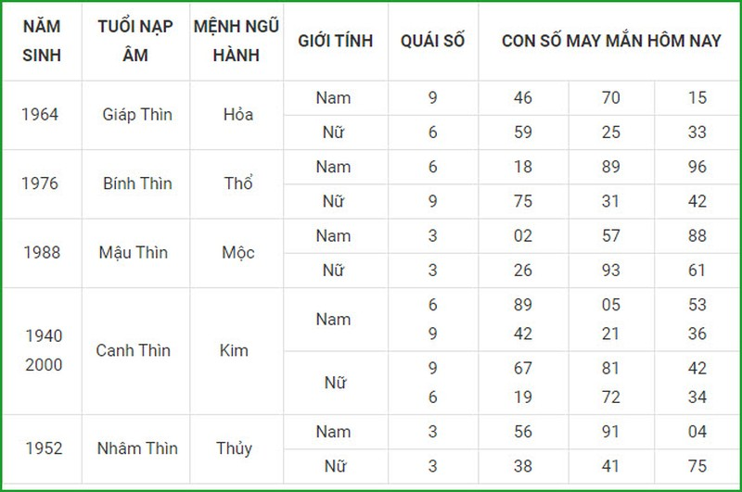 Con so may man hom nay 8/4/2021 cua 12 con giap-Hinh-5