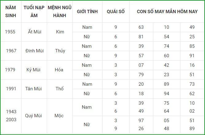 Con so may man hom nay 8/4/2021 cua 12 con giap-Hinh-8