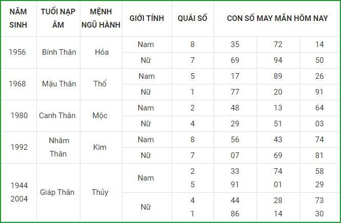 Con so may man hom nay 8/4/2021 cua 12 con giap-Hinh-9