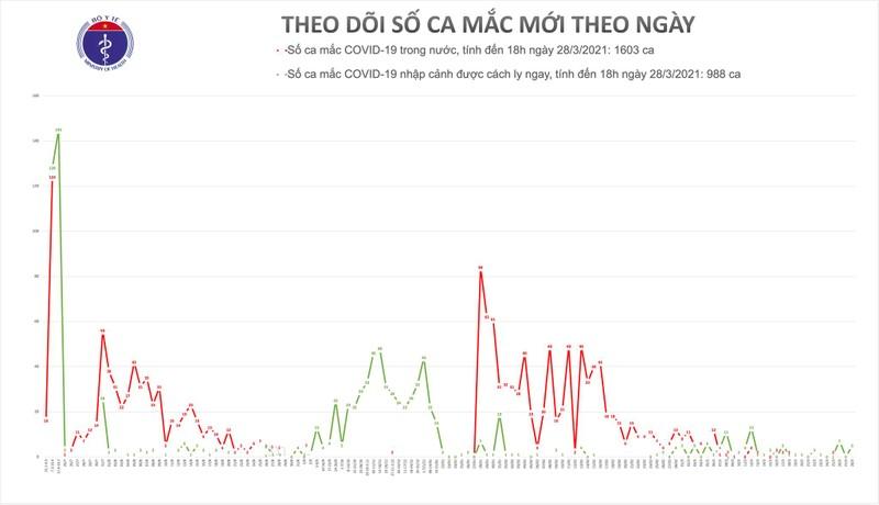 Chieu 28/3, Kien Giang ghi nhan 1 ca nhap canh mac COVID-19