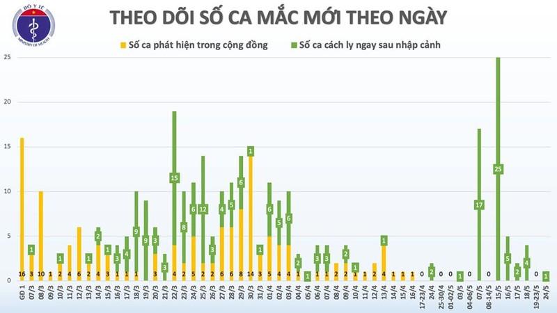 Chieu 24/5, 38 ngay Viet Nam khong co ca mac moi COVID-19 o cong dong