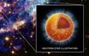 Kỳ quái siêu vật chất ở trạng thái lạ trong lõi sao neutron
