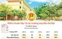 Trường THPT top đầu Hà Nội có điểm chuẩn thế nào trong 5 năm qua?