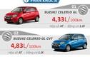 Mẫu xe ôtô nào tiết kiệm nhiên liệu nhất Việt Nam?