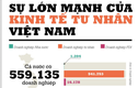 Toàn cảnh sự lớn mạnh của kinh tế tư nhân Việt Nam