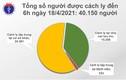 Sáng 18/4: Không có ca mắc COVID-19; Bộ trưởng BYT kiểm tra phòng chống dịch tại Kiên Giang