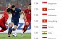 """Bóng đá Thái Lan vẫn giậm chân tại chỗ, Việt Nam """"thăng tiến"""" thần tốc"""