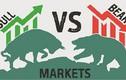Thị trường chứng khoán hôm nay 9/7: Sắc xanh le lói xuất hiện