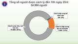 Không có người mắc mới COVID-19, Việt Nam đang điều trị 45 ca bệnh