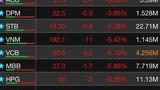 Vì sao thị trường chứng khoán bốc hơi 20 tỷ USD?