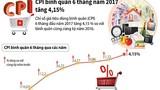 CPI bình quân 6 tháng năm 2017 tăng 4,15%