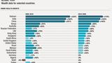 Giới siêu giàu Việt Nam tăng nhanh nhất thế giới