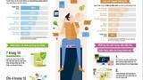 Herbalife Nutrition khảo sát kiến thức dinh dưỡng người tiêu dùng châu Á - TBD