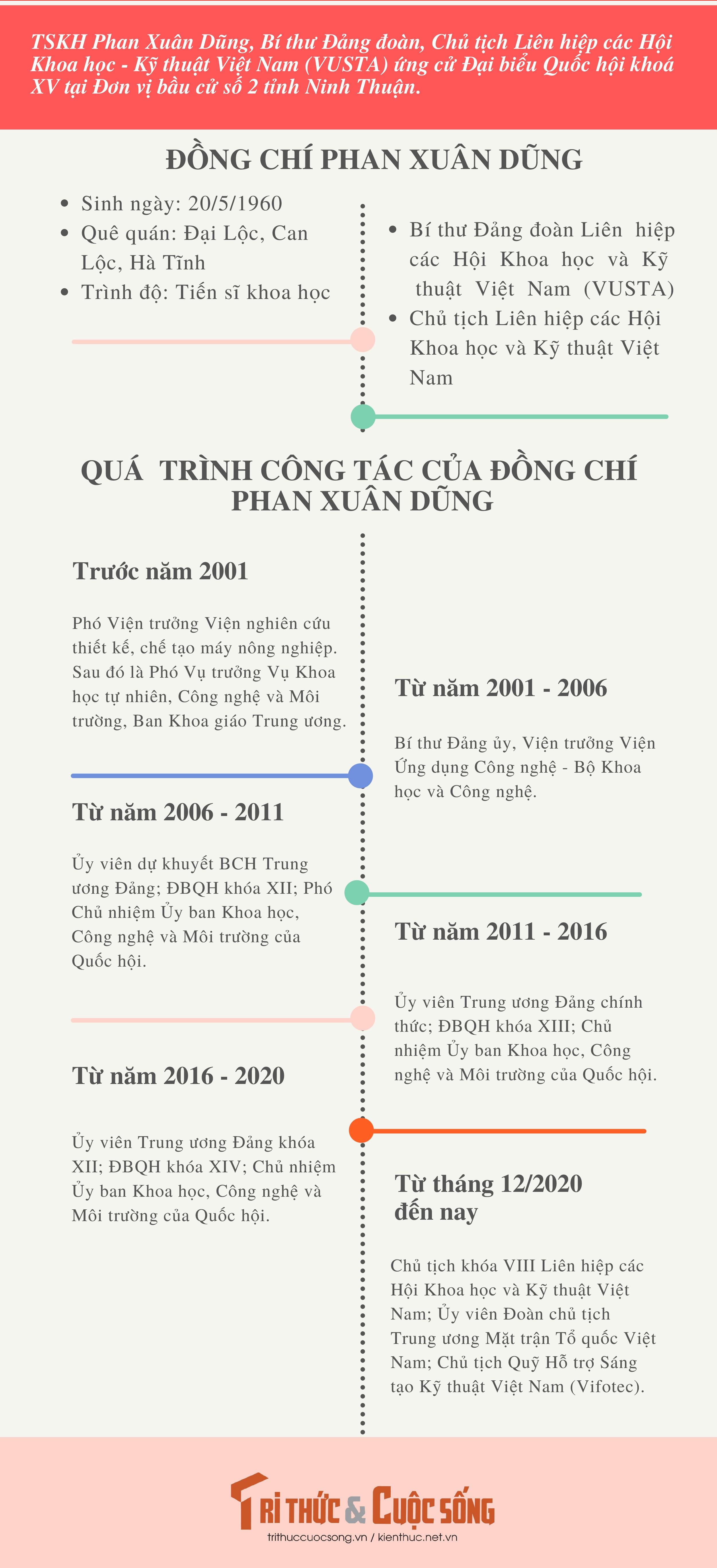 [Infographic] Chu tich VUSTA Phan Xuan Dung ung cu Dai bieu Quoc hoi khoa XV-Hinh-2