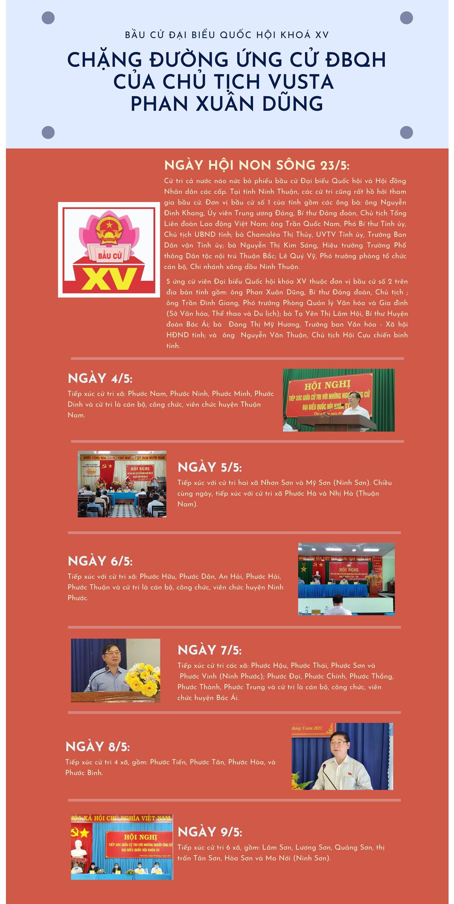 [Infographic] Chang duong ung cu DBQH cua Chu tich VUSTA  Phan Xuan Dung