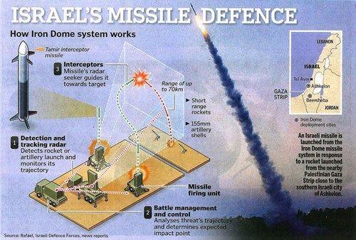 Hệ thống phòng thủ Vòm Sắt của Israel thông minh tới đâu?