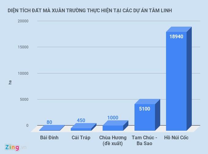 Chu dau tu chua lon nhat TG tai Ha Nam thu loi the nao?-Hinh-3