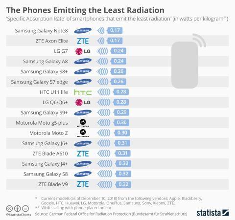 iPhone va top dien thoai phat buc xa nhieu nhat-Hinh-2