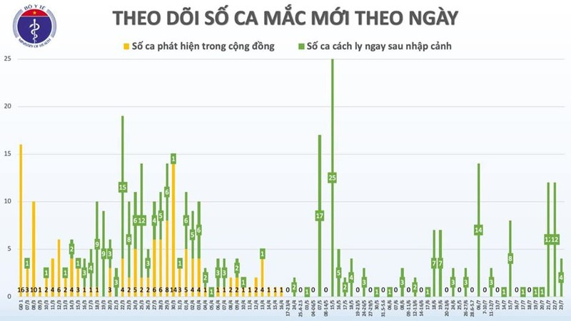 Them 4 ca COVID-19 nhap canh tu Han Quoc va Nga, Viet Nam 412 ca benh-Hinh-3