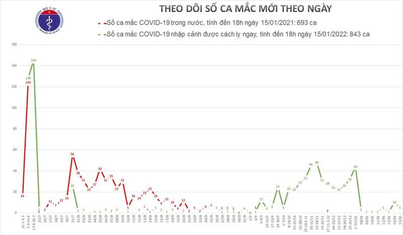 Chieu 15/1, Da Nang va TP Ho Chi Minh co 5 ca mac moi COVID-19-Hinh-2