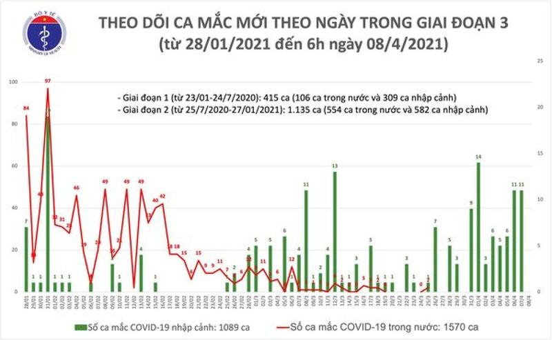 Sang 8/4, Viet Nam khong ghi nhan ca mac moi COVID-19-Hinh-2