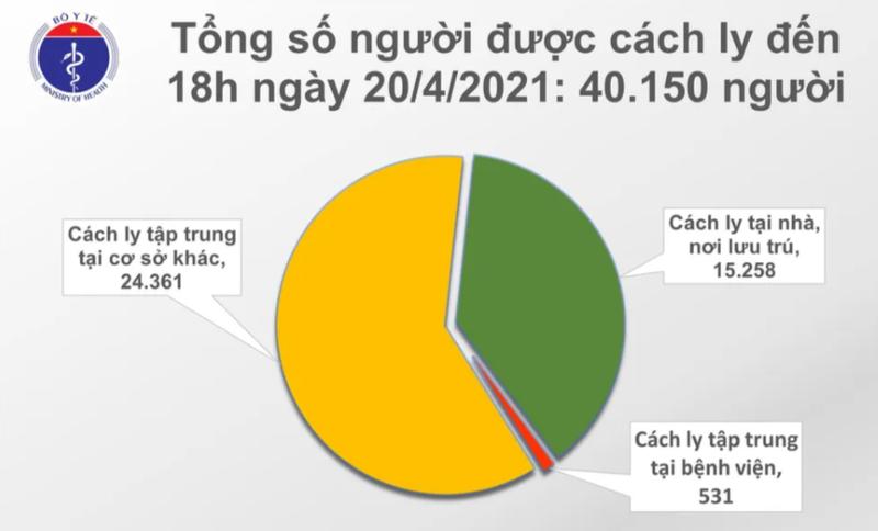 Chieu 20/4: Them 10 ca mac COVID-19 va 15 benh nhan khoi-Hinh-2