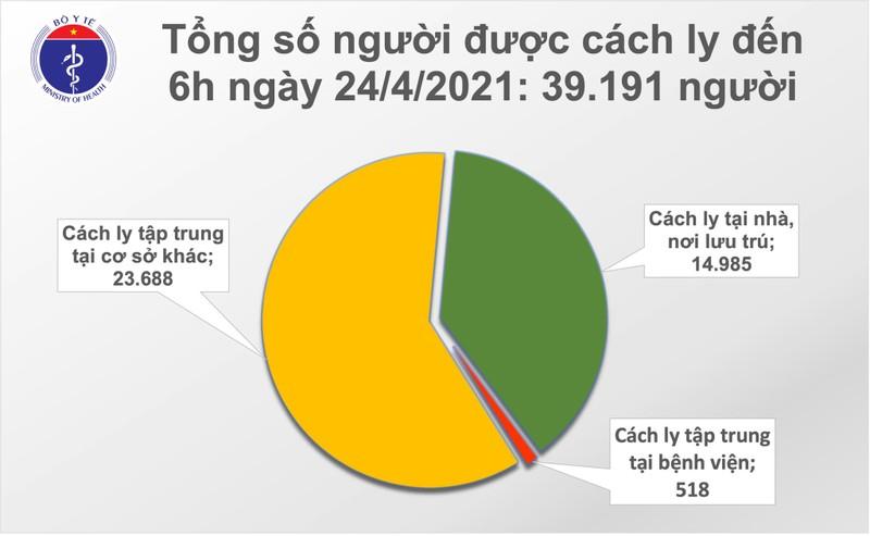 Sang 24/4: Viet Nam them 2 ca mac COVID-19, the gioi da tren 146,1 trieu ca-Hinh-2