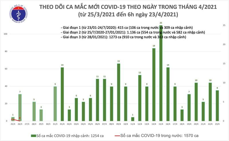 Sang 24/4: Viet Nam them 2 ca mac COVID-19, the gioi da tren 146,1 trieu ca