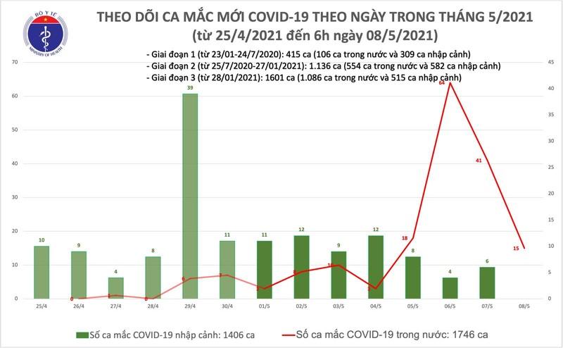 Sang 8/5: Bo Y te cong bo 15 ca mac COVID-19 ghi nhan trong nuoc
