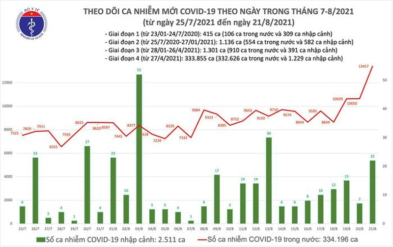 Ngay  21/8: Ca nuoc 11.321 ca COVID-19, Binh Duong nhieu nhat voi 4.505 ca