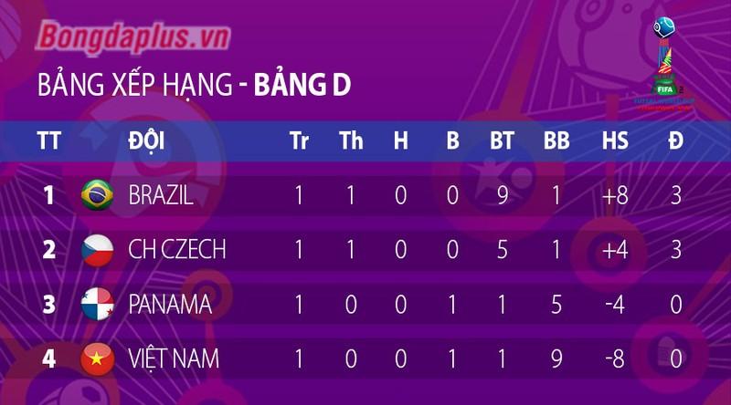 Dang cap qua khac biet, DT futsal Viet Nam thua dam Brazil-Hinh-3