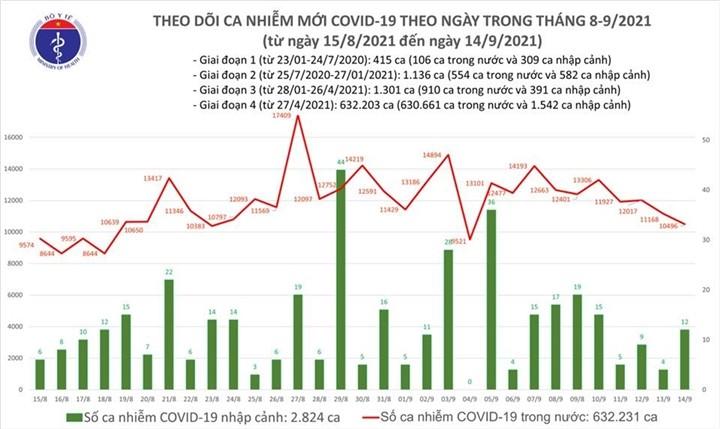 Ngay 14/9, Viet Nam them 10.508 ca COVID-19, TP.HCM tang, Binh Duong giam
