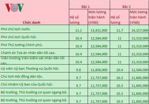 Luong Chu tich nuoc Chu tich QH Thu tuong la bao nhieu-Hinh-2