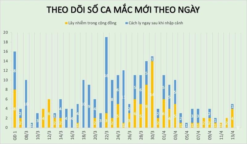 Sang 14/4: 155 nguoi mac COVID-19 khoi benh, 23 nguoi xet nghiem am tinh lan 2-Hinh-2