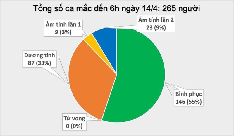 Sang 14/4: 155 nguoi mac COVID-19 khoi benh, 23 nguoi xet nghiem am tinh lan 2