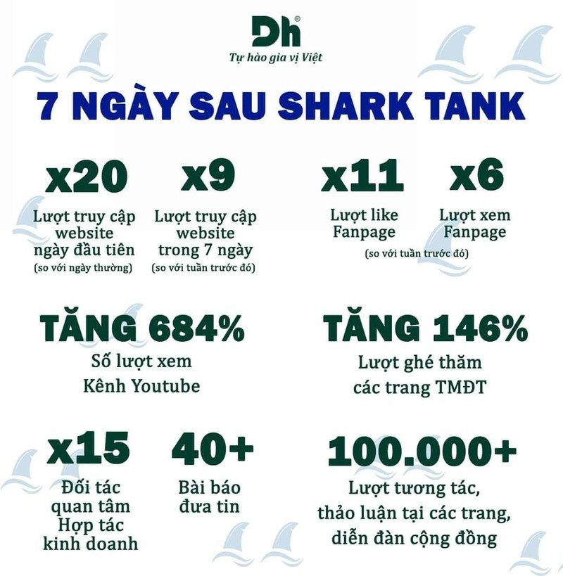 "Ra ve tay trang tu Shark Tank, Dh Foods bat ngo nhan deal dau tu ""hoi"