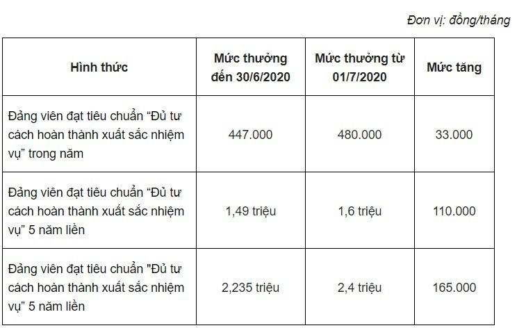 Khong chi luong, nhieu khoan thu nhap khac cua cong chuc se tang manh trong nam 2020-Hinh-3