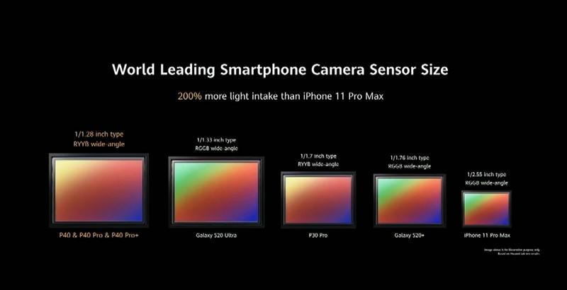 Camera Huawei P40 Pro vuot mat S20 ultra, 11 Pro max ve thong so-Hinh-2