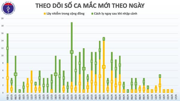 Lan dau tien ke tu 7/3, tron 36 gio Viet Nam khong ghi nhan ca mac moi COVID-19-Hinh-2