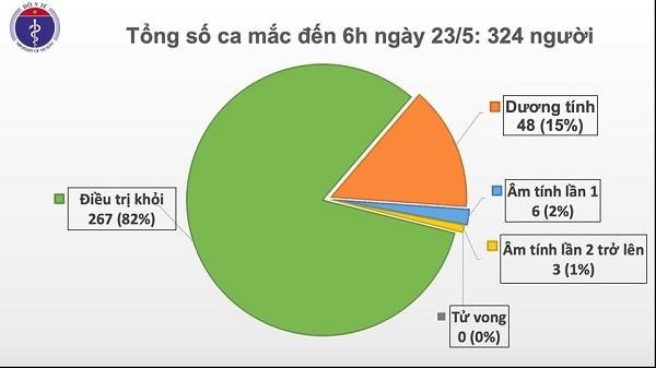 Chieu 23/5: Benh nhan 91 o BV Cho Ray tam ngung loc mau lien tuc