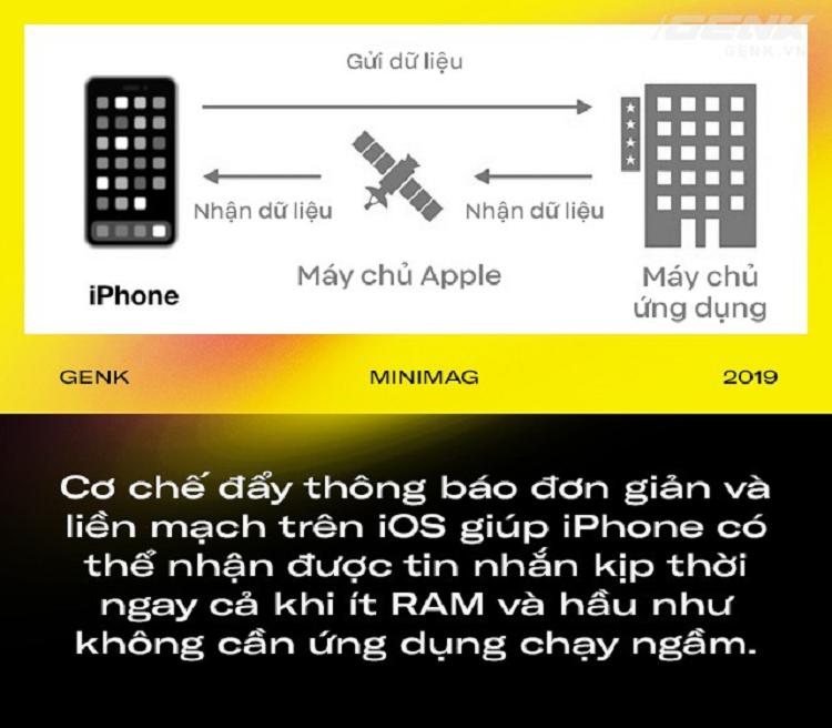 Vi sao iPhone it RAM hon 90% may Android ma van chay muot-Hinh-3