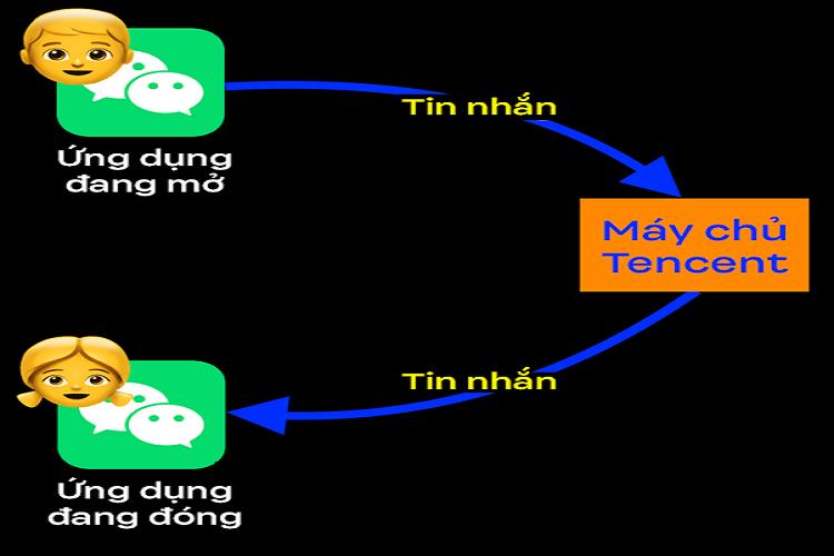 Vi sao iPhone it RAM hon 90% may Android ma van chay muot-Hinh-7