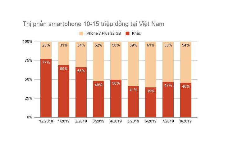 iPhone dat do, khong marketing van day nguoi Viet mua-Hinh-3