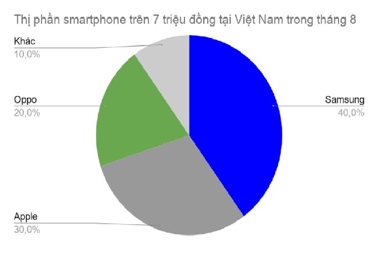 iPhone dat do, khong marketing van day nguoi Viet mua-Hinh-4