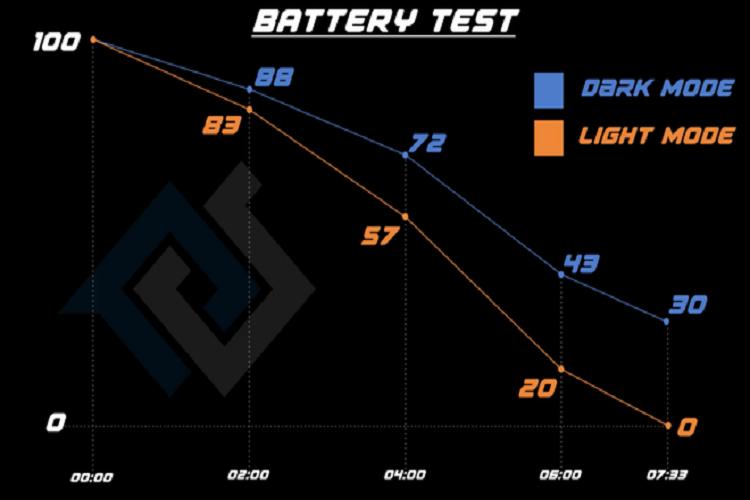 Dark Mode cua iOS 13 giup tiet kiem pin vuot troi toi hon 30%-Hinh-2